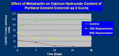 Effect of Metakaolin on Calcium Hydroxide Content of Portland Cement Concrete as it Cures
